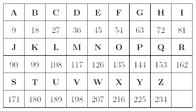 Gematria is a knowledge that allows you to assign numbers to letters. The sum obtained makes it possible to enlighten the researcher on the hidden intention of a word or a sentence.